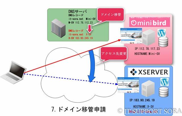 7_0_0_Domain_Chg_01
