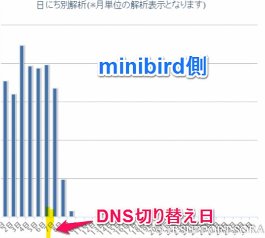 8_2_0_minibird_access
