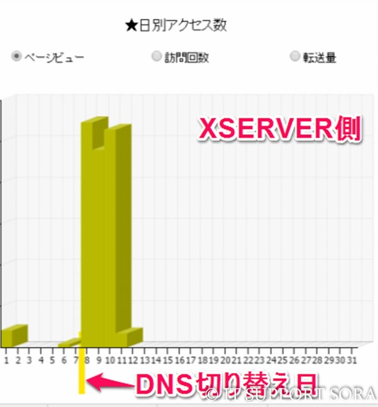 8_2_0_xserver_access