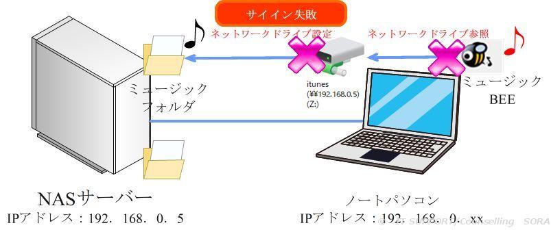 【Win10】ログイン時、ネットワークドライブに再接続ができない