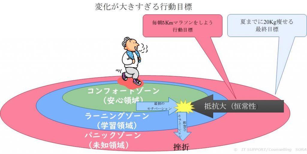 コンフォートゾーンの図