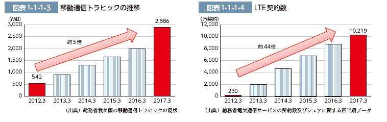 LTE契約率とトラフィック推移