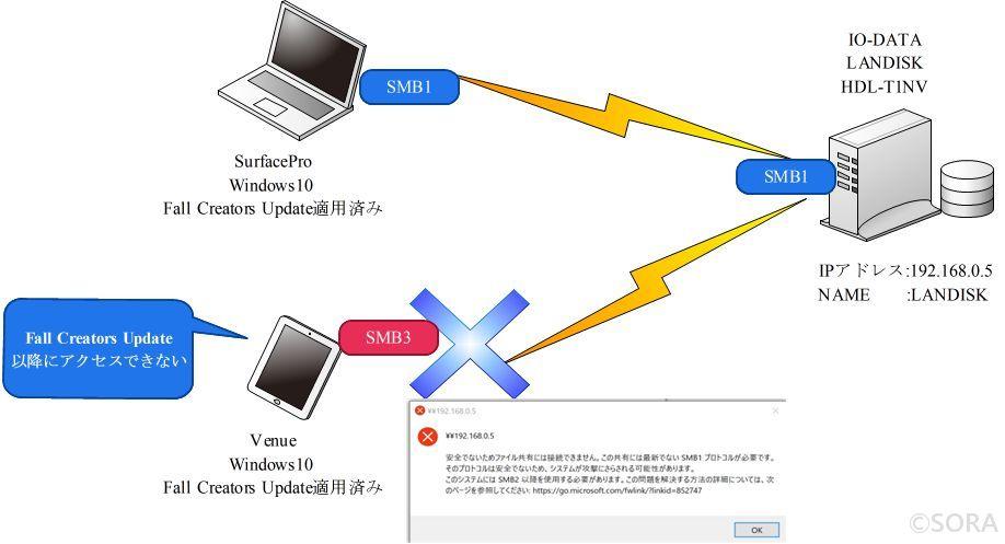 【WIN10】FallCreatorsUpdateで自動的に削除されたSMBv1を再インストールする方法