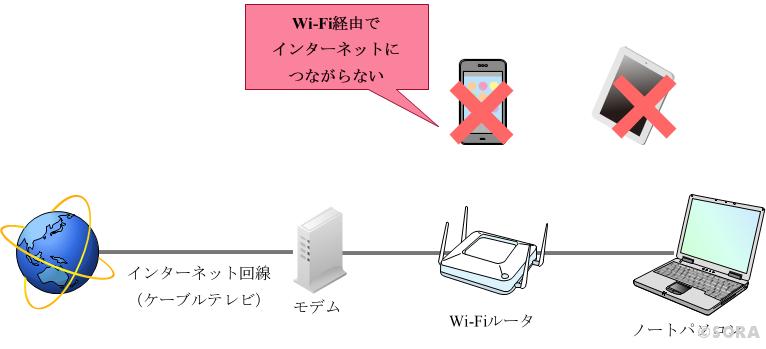 WIFiのネットワーク構成図