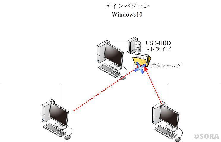 Windows10「外付けハードディスクの共有フォルダにアクセスできない」トラブルサポート