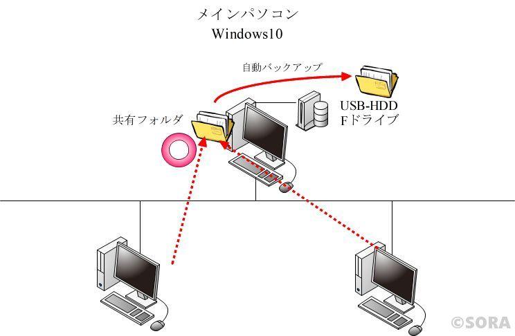 共有フォルダトラブルサポート後のネットワーク構成図