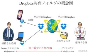 Dropboxのイメージ