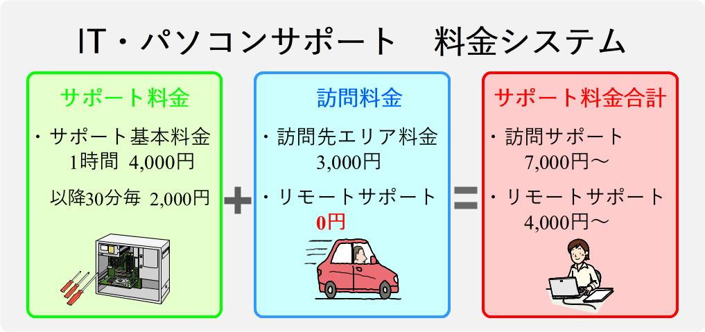 パソコンサポート料金体系