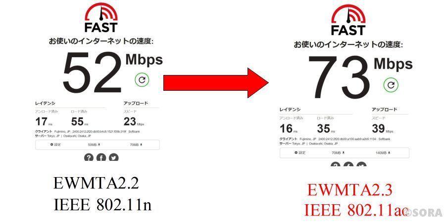Wi-Fi通信テスト結果