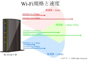 Wi-Fi規格と通信速度