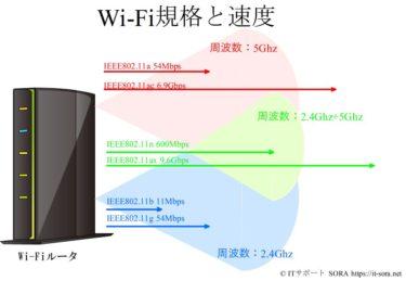 Wi-Fi(無線LAN)が不安定・遅いときは「Wi-Fiルータ」を見直そう
