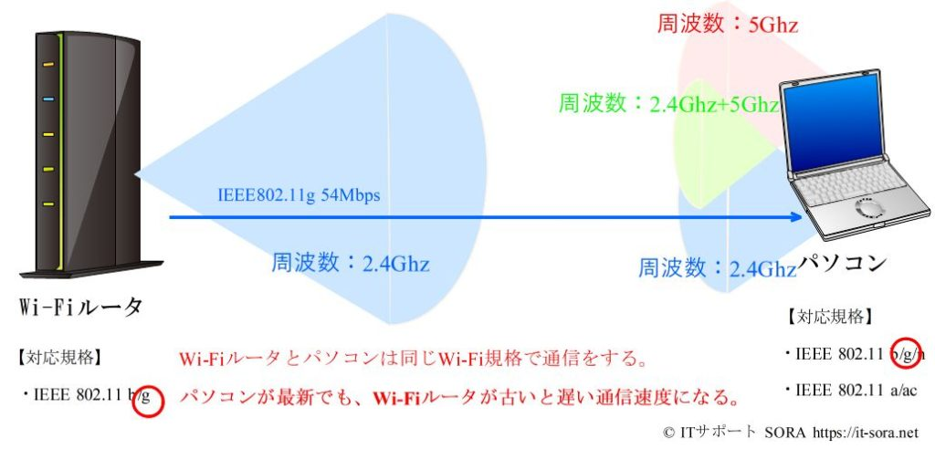 Wi-FIの通信速度の決まり方