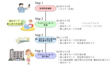 【マイナンバーカード】を『スマホ』でオンライン申請する手順