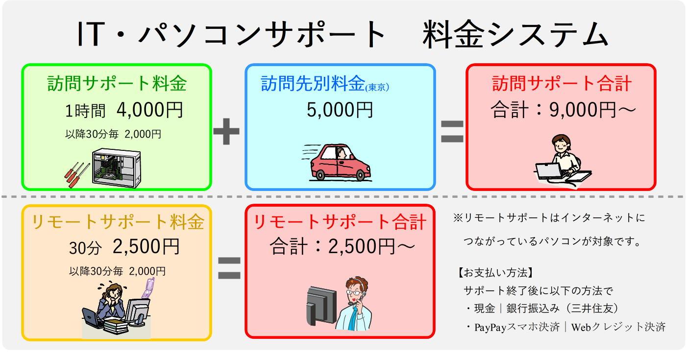 東京のパソコンサポート