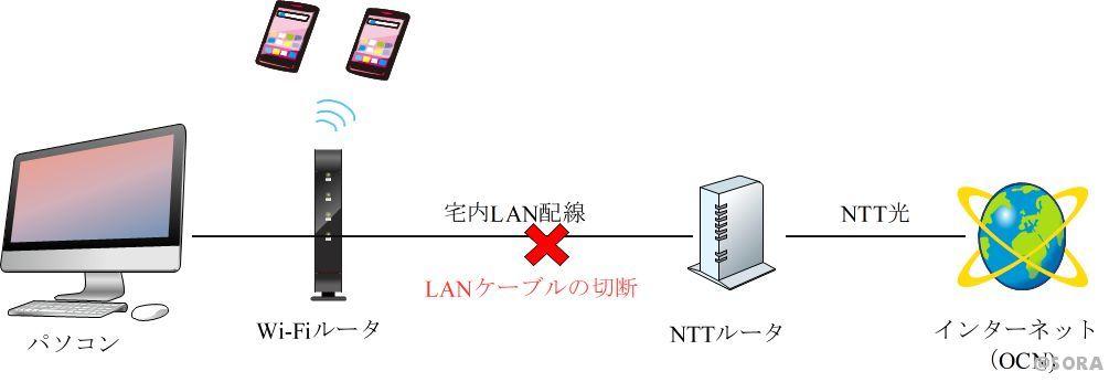 ネットワークトラブルの原因