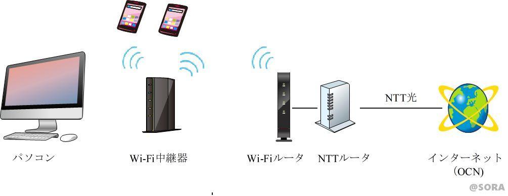 ネットワークトラブルの対策