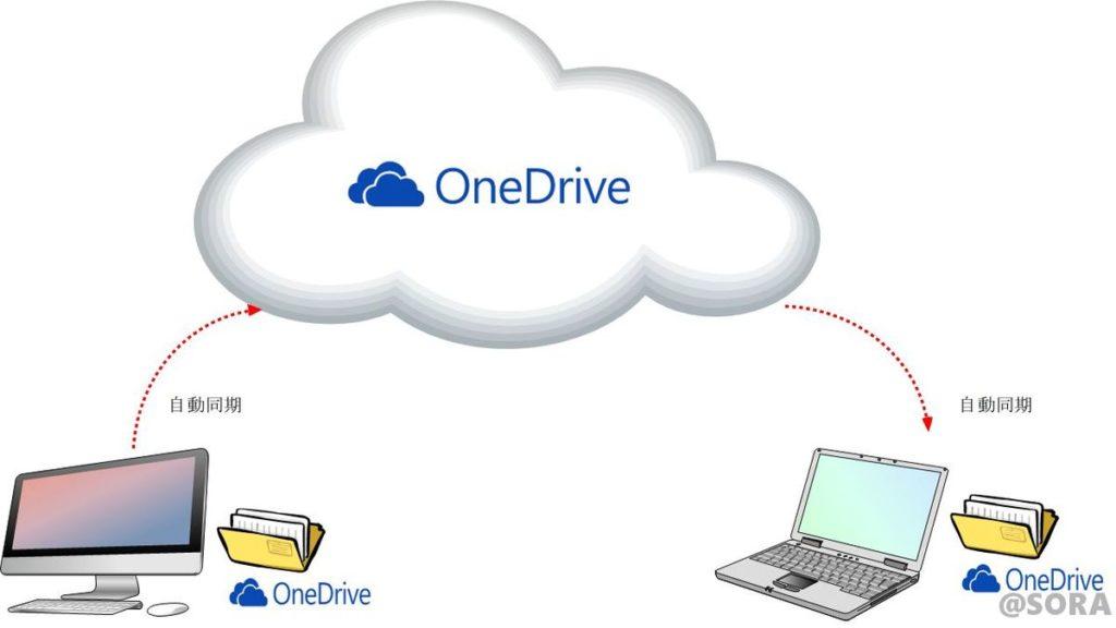 OneDriveの仕組み