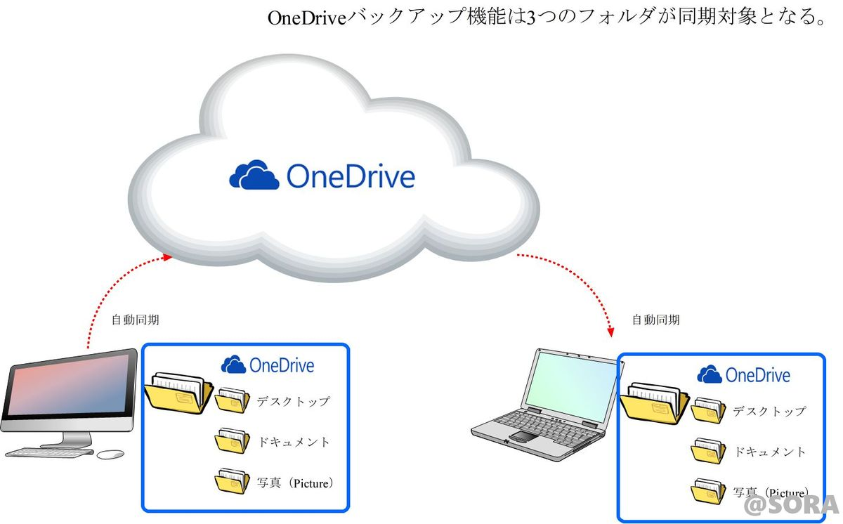 OneDriveのバックアップ
