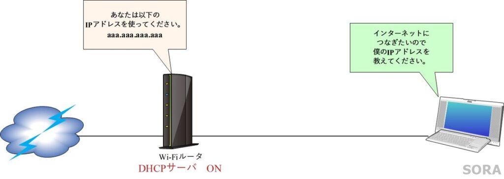 DHCPとは