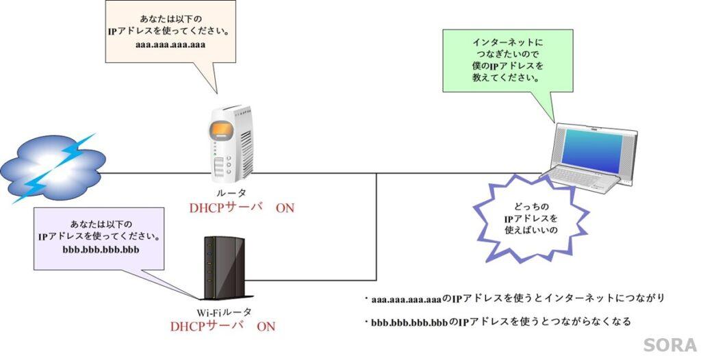 DHCPが2台