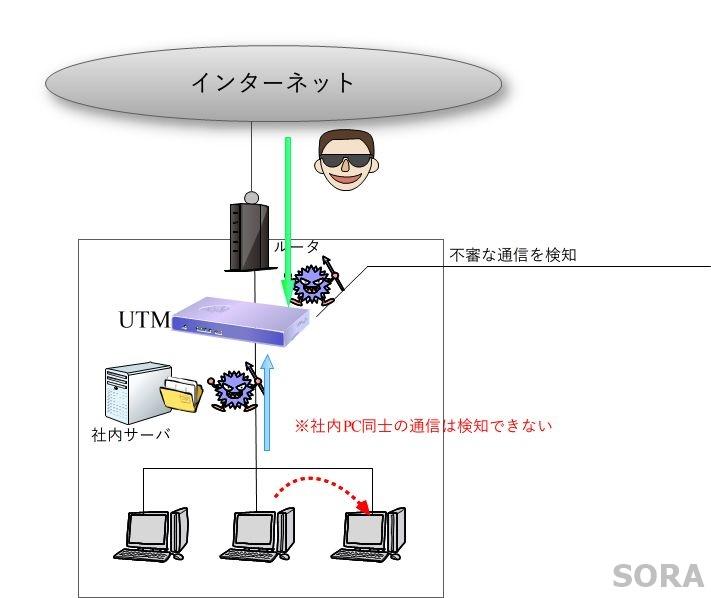 UTMのIDS/IPS
