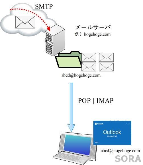 メール受信の仕組み
