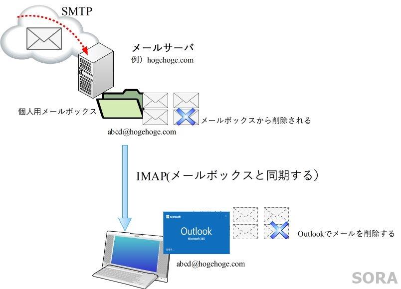 IMAP方式