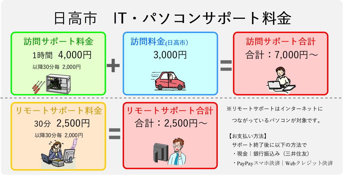 日高市パソコンサポート