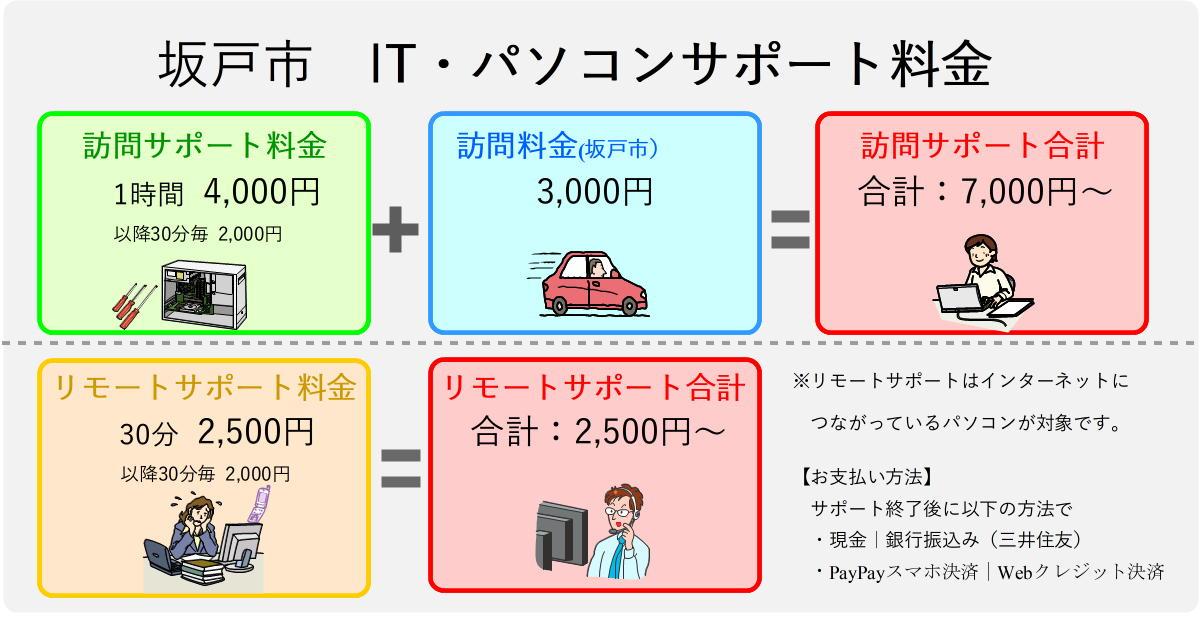 坂戸市のパソコンサポート