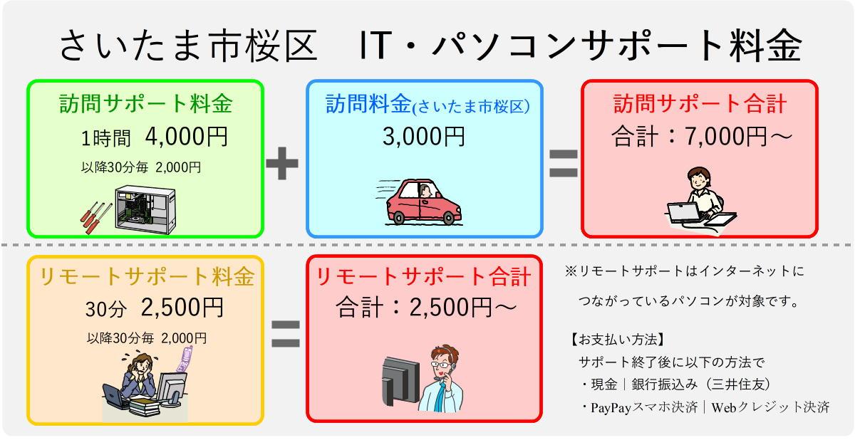 さいたま市桜区パソコンサポートサポート