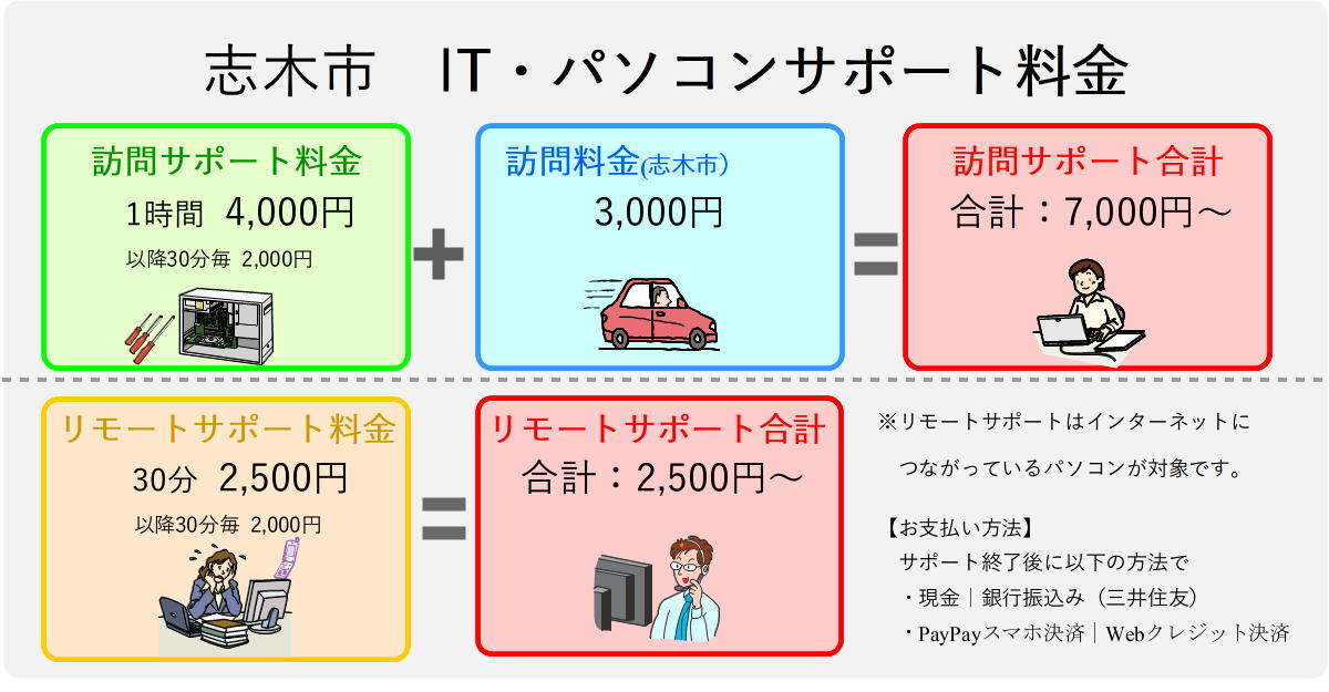 志木市のパソコンサポートサポート