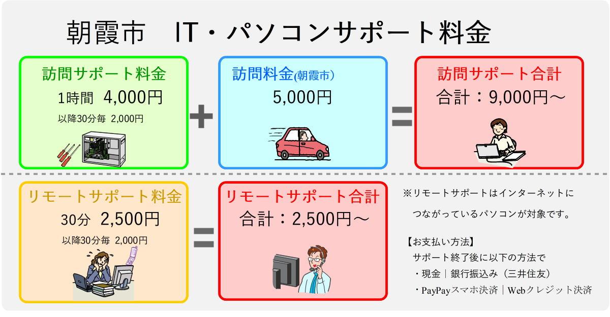 朝霞市パソコンサポート料金表