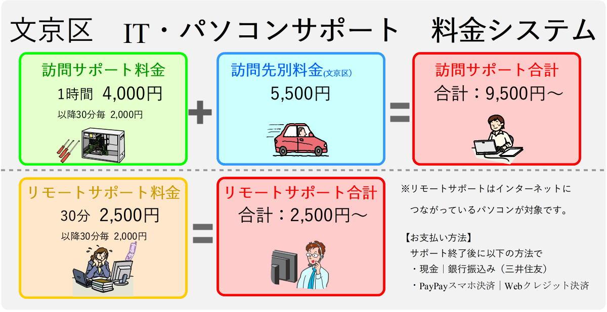 文京区パソコンサポート料金表