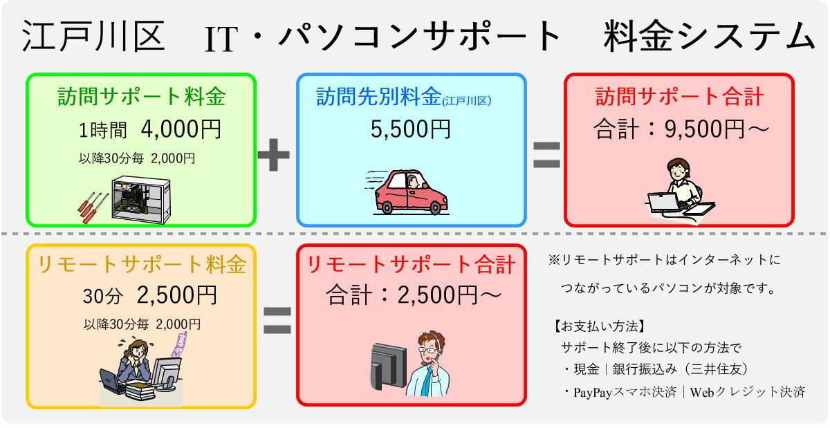 江戸川区パソコンサポート料金表
