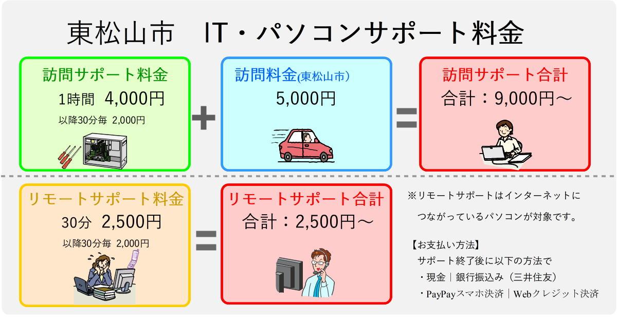 東松山市パソコンサポート料金表