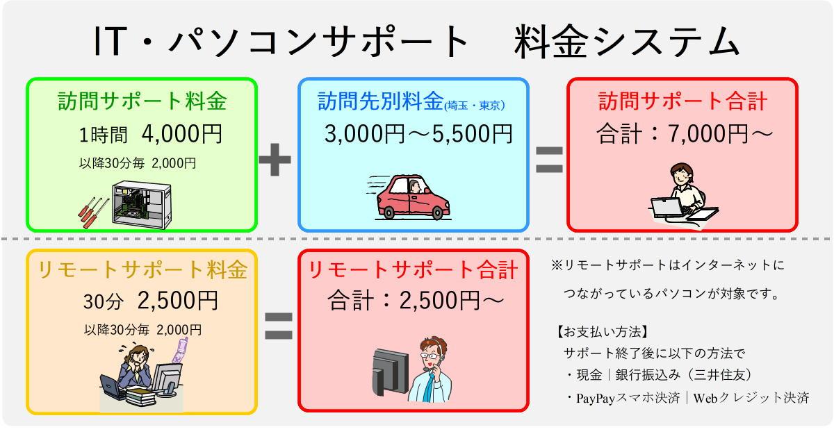 ITサポート料金表