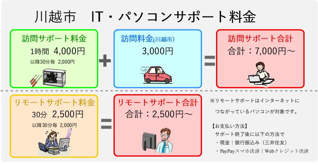 川越市のパソコンサポート料金表