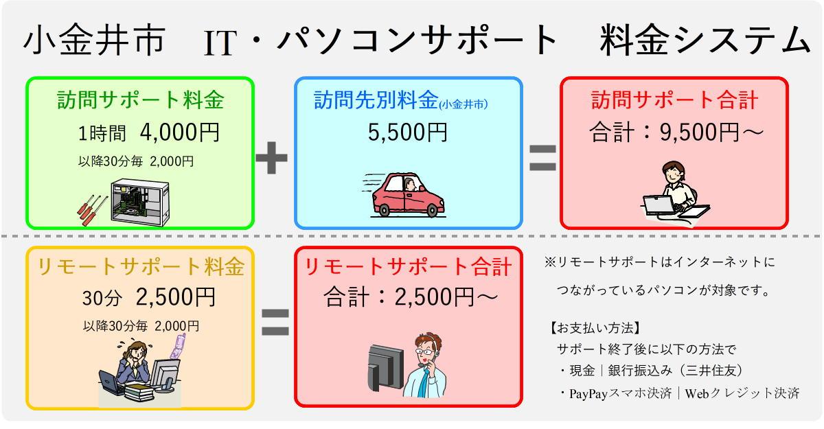 小金井市パソコンサポート料金表