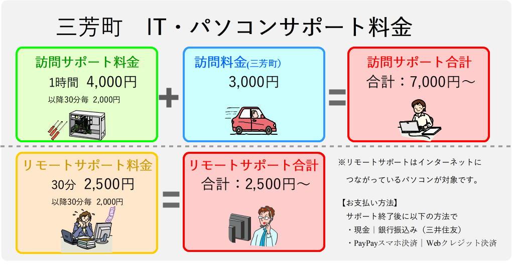 三芳町のパソコンサポート料金表