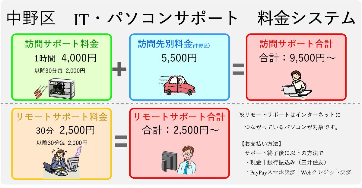 中野区パソコンサポート料金表
