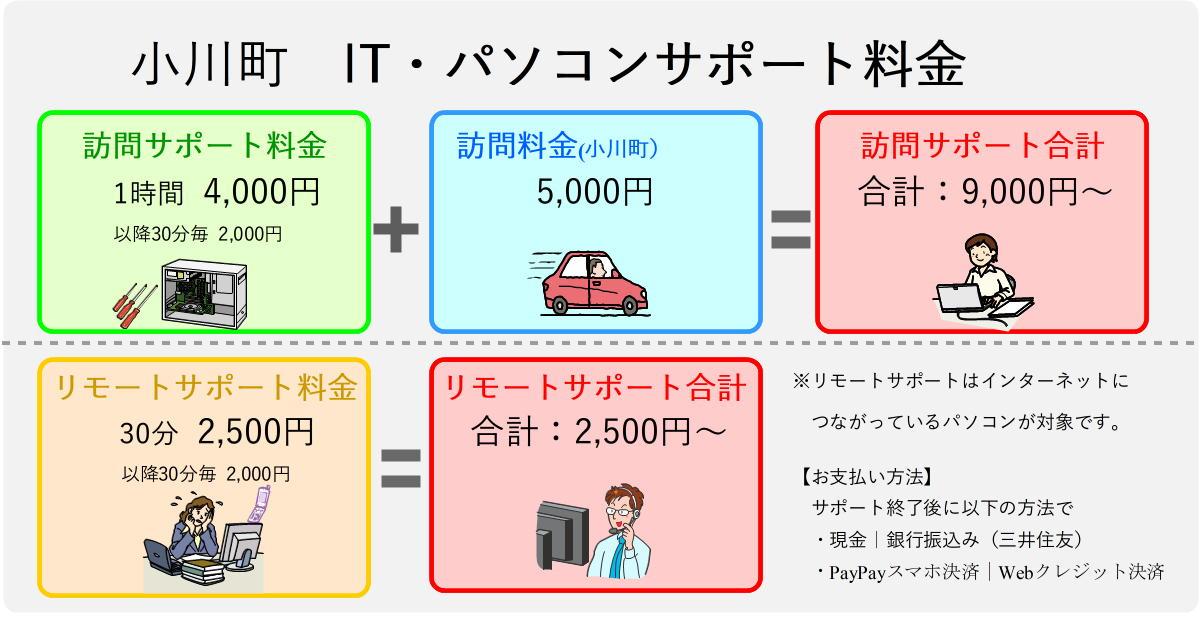 小川町パソコンサポート料金表