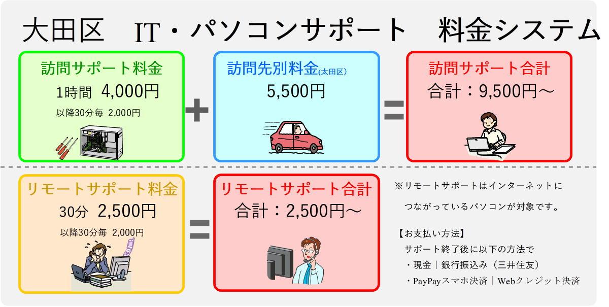 大田区パソコンサポート料金表