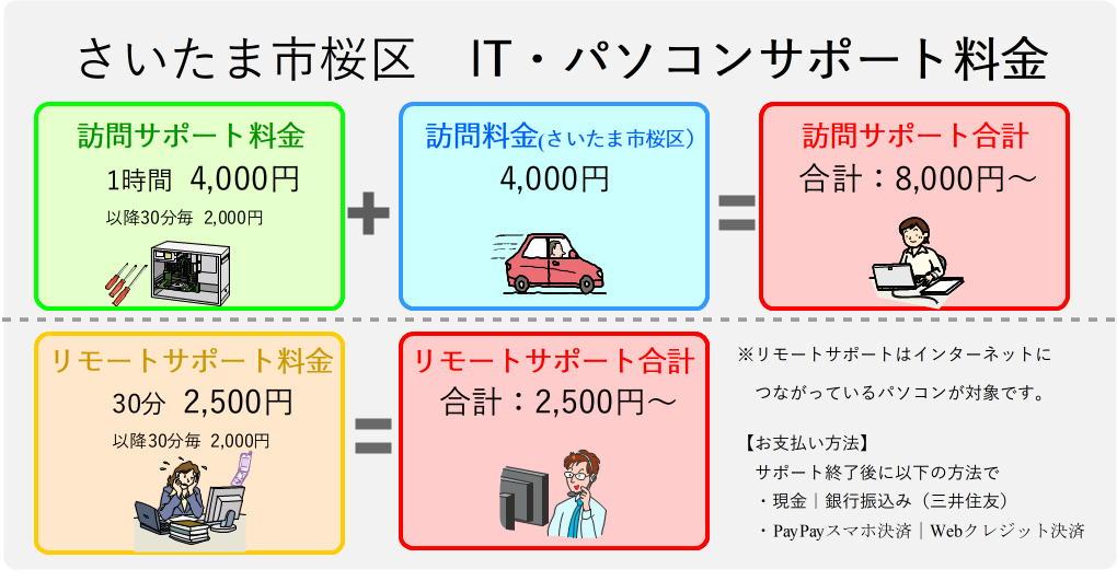 さいたま市桜区パソコンサポート料金表