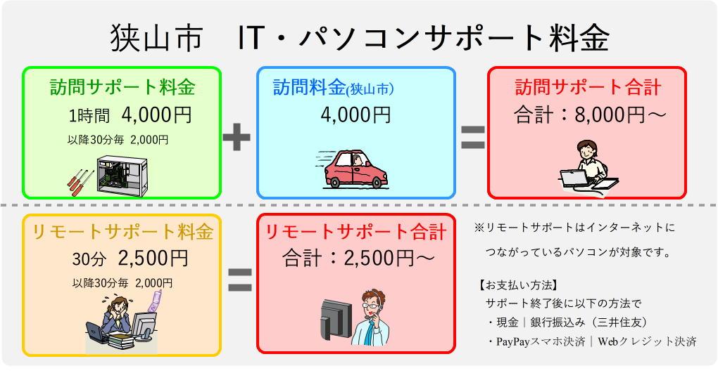 狭山市のパソコンサポート料金表