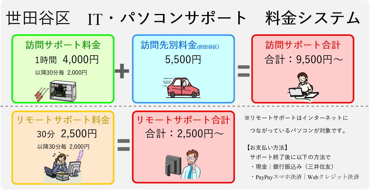 世田谷区パソコンサポート料金表