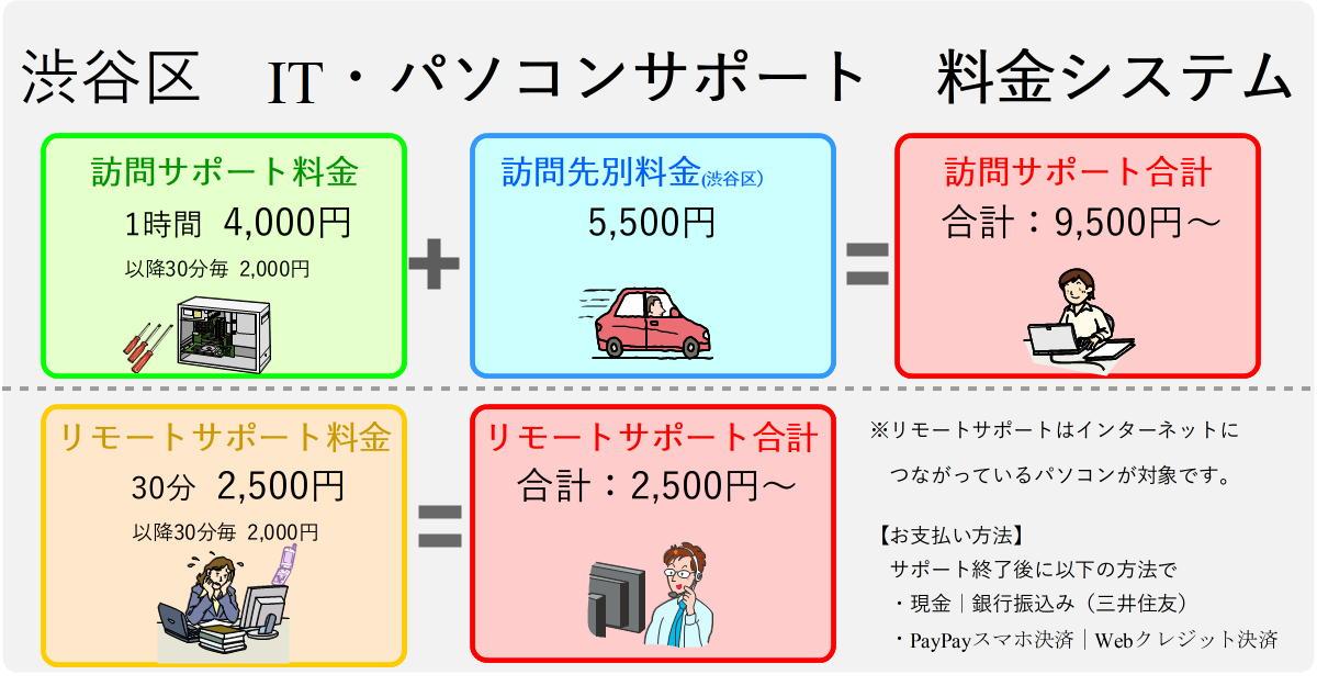 渋谷区パソコンサポート料金表