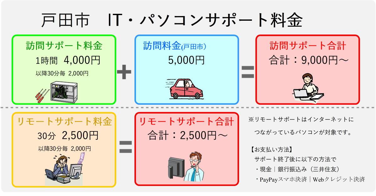 戸田市パソコンサポート料金表
