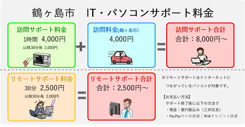 鶴ヶ島市パソコンサポート料金表
